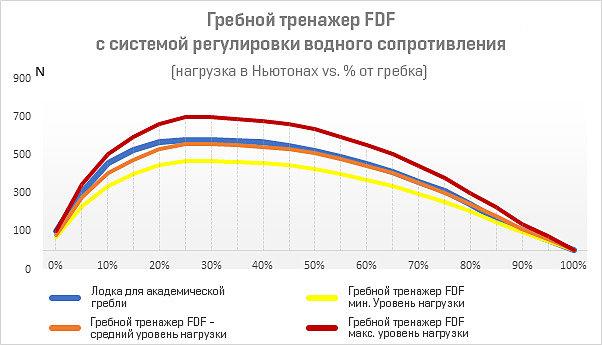 Как распределяется нагрузка в гребных тренажерах FDF